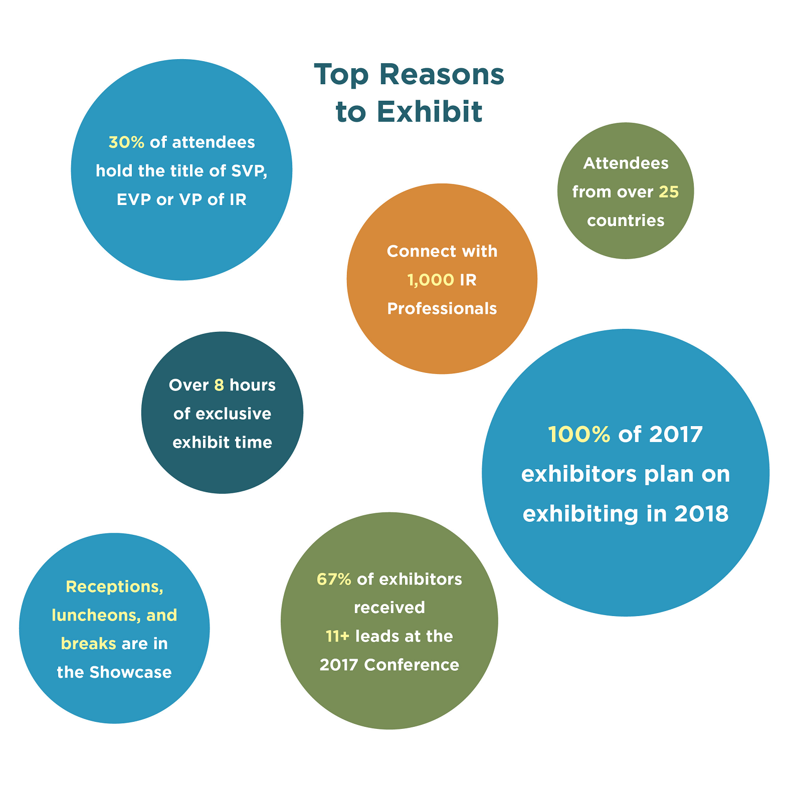 Top Reason to Exhibit